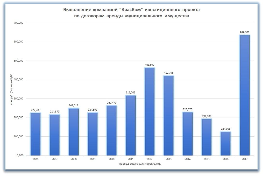 Годовой отчет о выполнении инвестиционного проекта «КрасКома» за 2017 г. на общую сумму 634,3 млн рублей прошел государственную регистрацию.