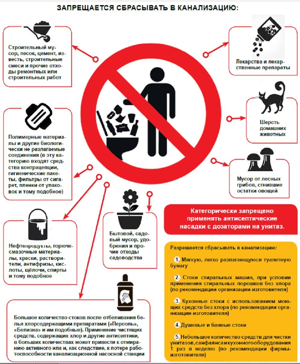 Неправильная эксплуатация внутридомовых систем водоотведения неизбежно ведет к засорам уличных сетей и выходу стоков на дворовую территорию или проезжую часть. Избежать этого возможно, если сливать в канализацию только жидкие бытовые отходы.