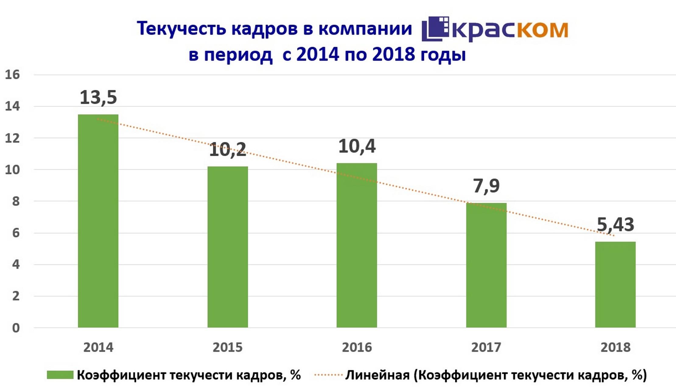 в 2018 году текучесть кадров была наименьшей за последние пять лет — 5,43 процента.