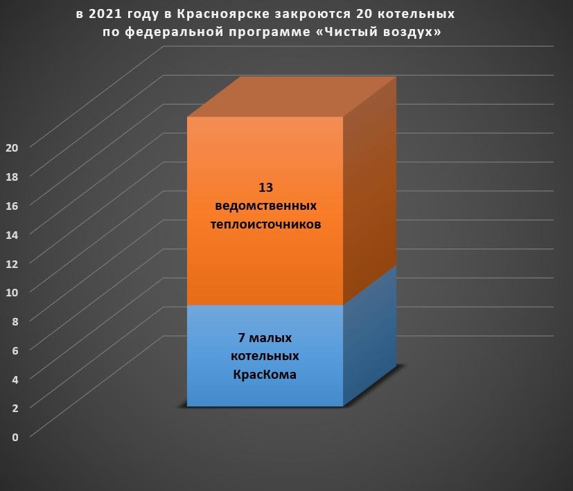 Этим летом перестанут дымить семь последних котельных «КрасКома» Всего в 2021 году в Красноярске закроются 20 неэффективных котельных по федеральной программе «Чистый воздух». Проект предполагает закрытие 35 малых теплоисточников в 2018–2024 годах, 10 из которых уже прекратили работу.